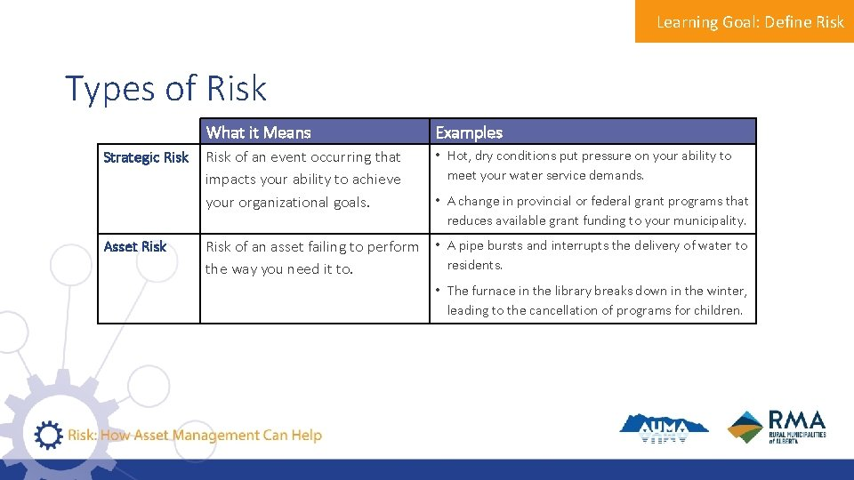Learning Goal: Define Risk Types of Risk Strategic Risk Asset Risk What it Means