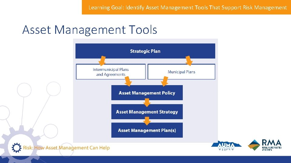 Learning Goal: Identify Asset Management Tools That Support Risk Management Asset Management Tools