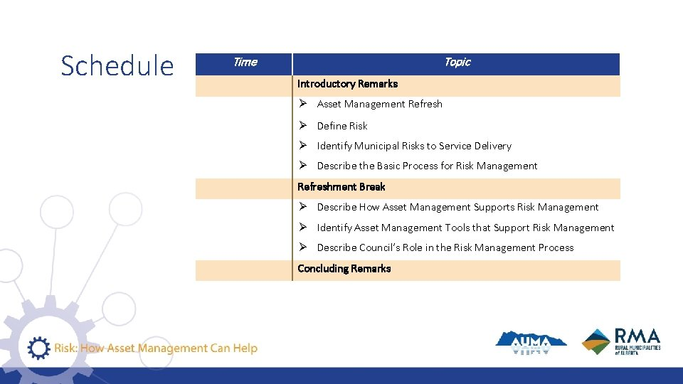 Schedule Time Topic Introductory Remarks Asset Management Refresh Define Risk Identify Municipal Risks to