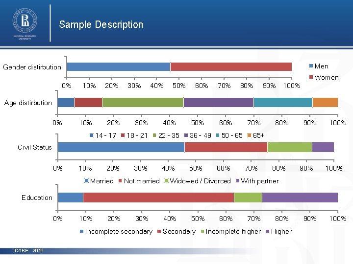 Sample Description Men Gender distirbution Women 0% 10% 20% 30% 40% 50% 60% 70%
