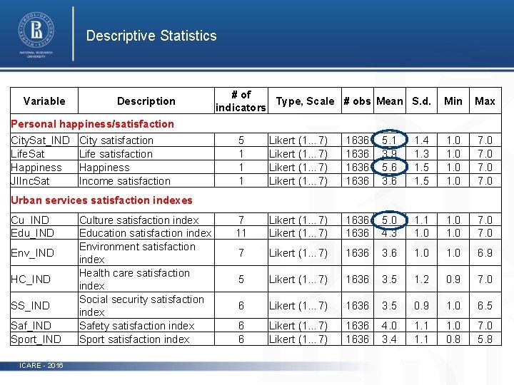 Descriptive Statistics Variable Description # of Type, Scale # obs Mean S. d. indicators