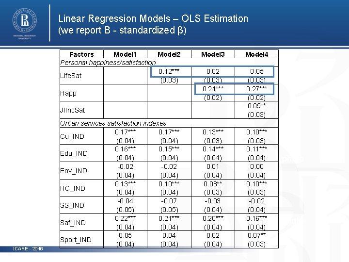 Linear Regression Models – OLS Estimation (we report B - standardized β) ICARE -
