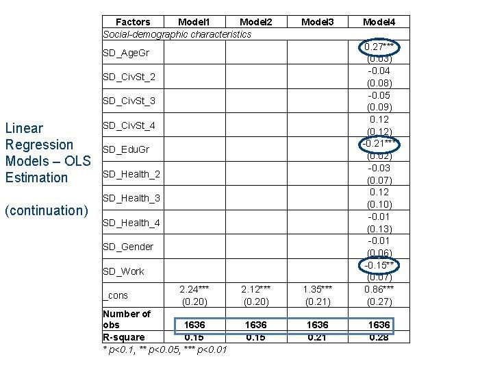 Factors Model 1 Model 2 Social-demographic characteristics SD_Age. Gr SD_Civ. St_2 SD_Civ. St_3 SD_Civ.