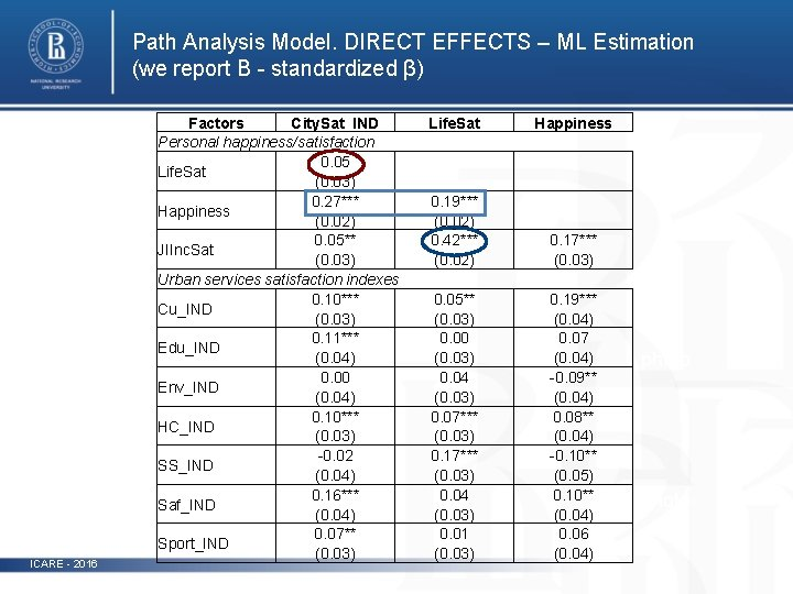 Path Analysis Model. DIRECT EFFECTS – ML Estimation (we report B - standardized β)