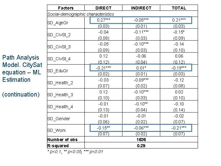 Path Analysis Model. City. Sat equation – ML Estimation (continuation) Factors DIRECT Social-demographic characteristics
