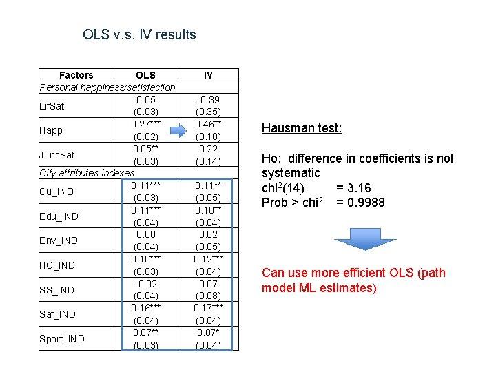 OLS v. s. IV results Factors OLS Personal happiness/satisfaction 0. 05 Lif. Sat (0.