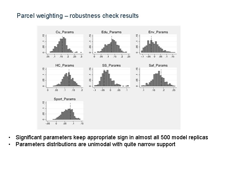 Parcel weighting – robustness check results photo • Significant parameters keep appropriate sign in