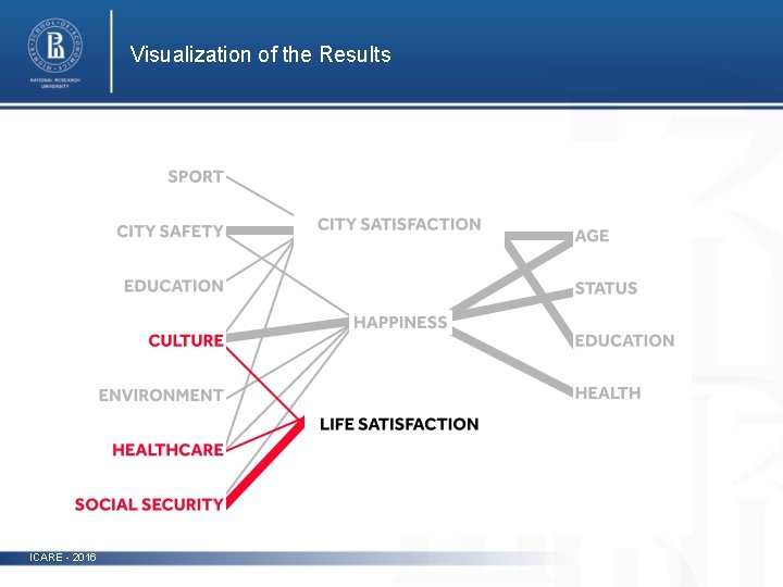 Visualization of the Results photo ICARE - 2016