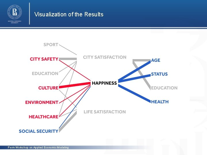 Visualization of the Results photo Perm Workshop on Applied Economic Modeling