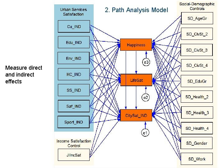 2. Path Analysis Model Measure direct and indirect effects photo XV April International Academic