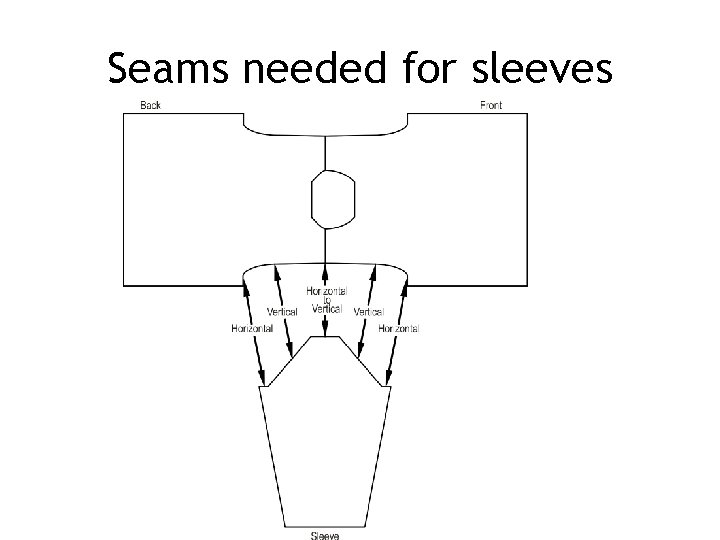 Seams needed for sleeves
