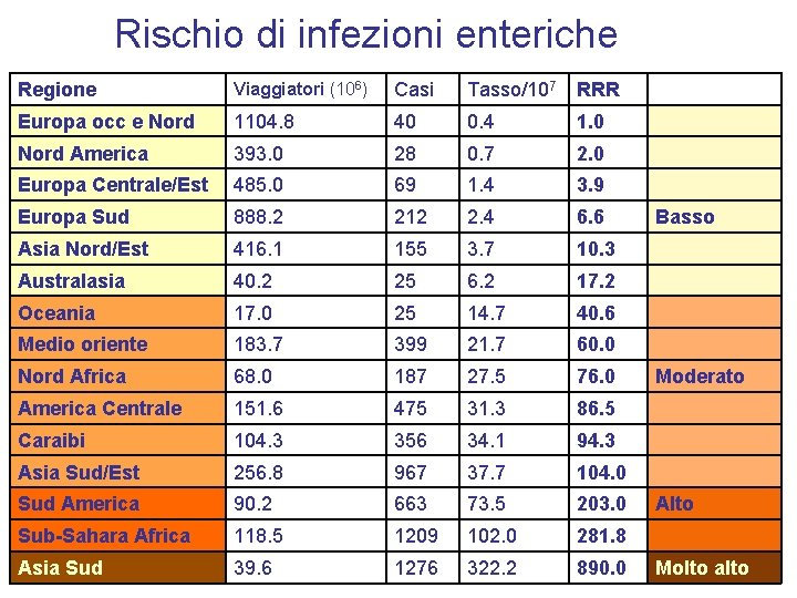 Rischio di infezioni enteriche Regione Viaggiatori (106) Casi Tasso/107 RRR Europa occ e Nord