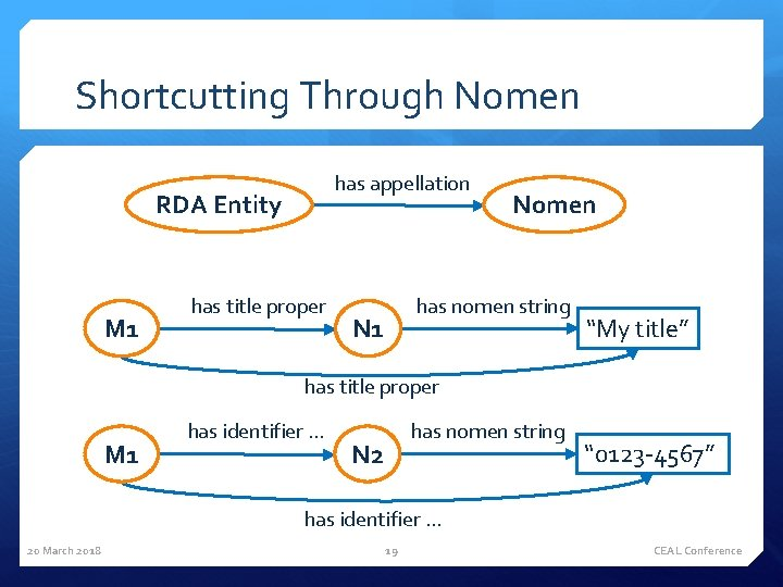 Shortcutting Through Nomen has appellation RDA Entity M 1 has title proper Nomen has