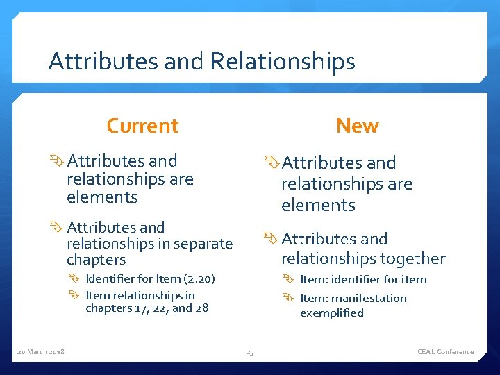 Attributes and Relationships Current New Attributes and relationships are elements Attributes and relationships in