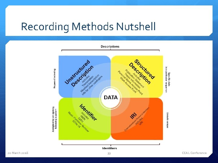 Recording Methods Nutshell 20 March 2018 33 CEAL Conference