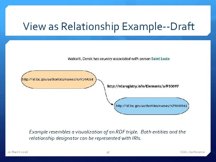 View as Relationship Example--Draft Example resembles a visualization of an RDF triple. Both entities