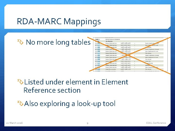 RDA-MARC Mappings No more long tables Listed under element in Element Reference section Also