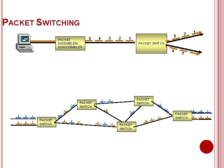 PACKET SWITCHING PACKET ASSEMBLER/ DISASSEMBLER 1 3 2 2 4 PACKET SWITCH 1 3