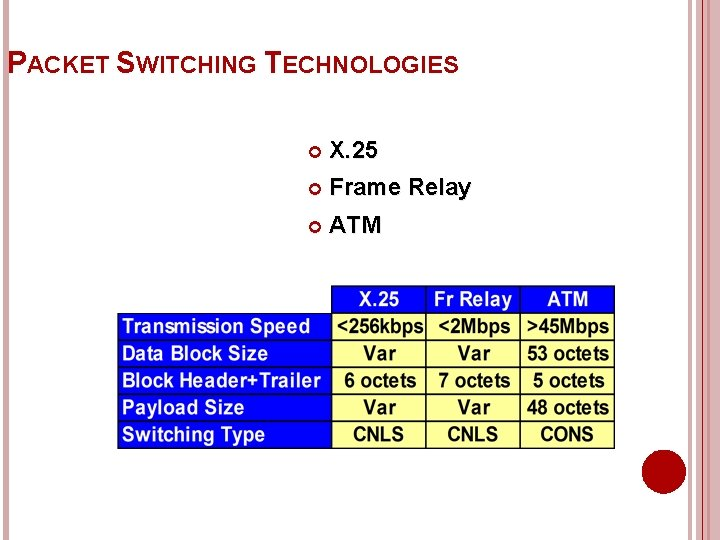 PACKET SWITCHING TECHNOLOGIES X. 25 Frame Relay ATM