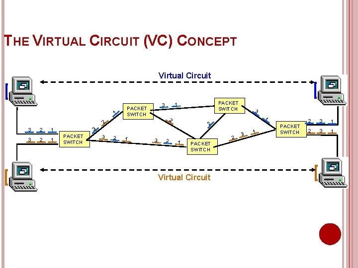 THE VIRTUAL CIRCUIT (VC) CONCEPT Virtual Circuit 1 3 2 2 1 1 2