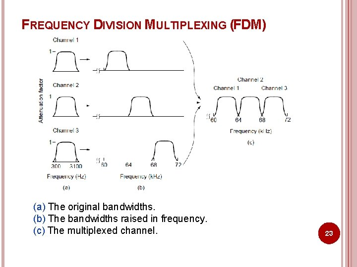 FREQUENCY DIVISION MULTIPLEXING (FDM) (a) The original bandwidths. (b) The bandwidths raised in frequency.