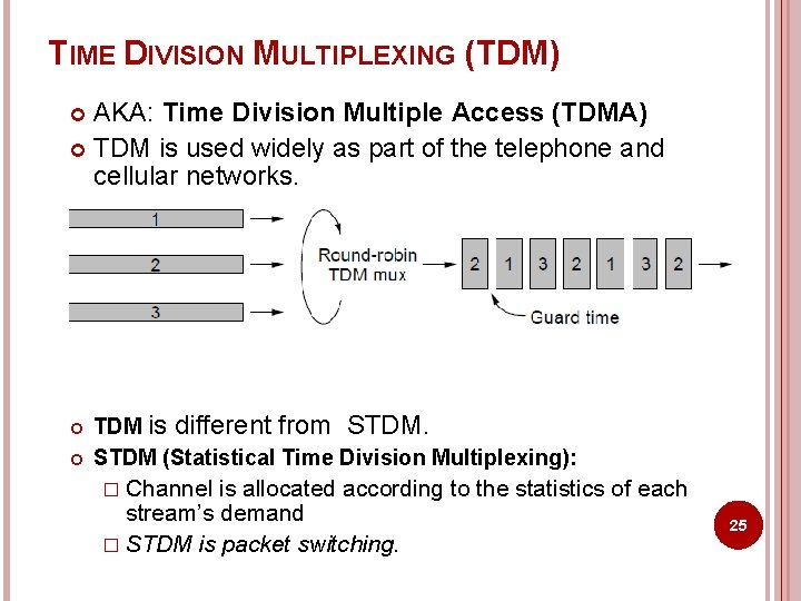 TIME DIVISION MULTIPLEXING (TDM) AKA: Time Division Multiple Access (TDMA) TDM is used widely