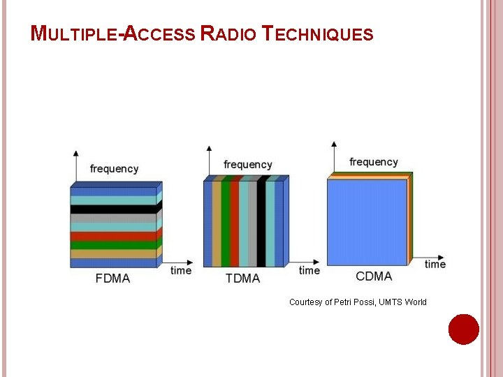 MULTIPLE-ACCESS RADIO TECHNIQUES Courtesy of Petri Possi, UMTS World