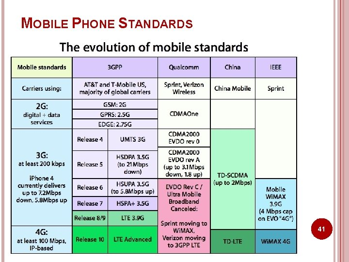 MOBILE PHONE STANDARDS 41