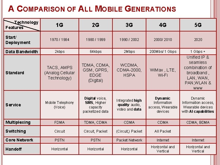 A COMPARISON OF ALL MOBILE GENERATIONS Technology Features Start/ Deployment Data Bandwidth 1 G