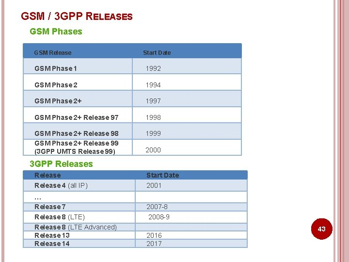 GSM / 3 GPP RELEASES GSM Phases GSM Release Start Date GSM Phase 1