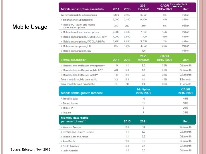 Compound Annual Growth Rate Mobile Usage 45 Source: Ericsson, Nov. 2015