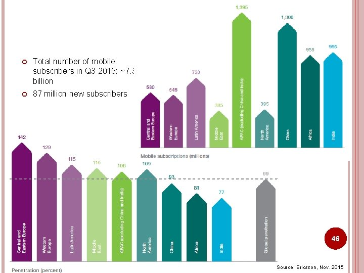Total number of mobile subscribers in Q 3 2015: ~7. 3 billion 87