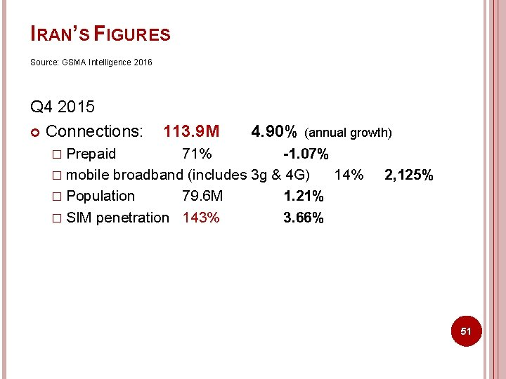 IRAN'S FIGURES Source: GSMA Intelligence 2016 Q 4 2015 Connections: 113. 9 M 4.