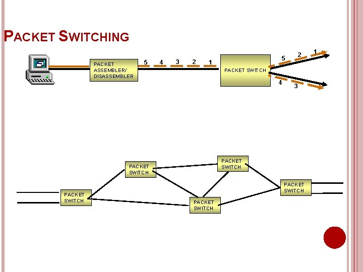 PACKET SWITCHING PACKET ASSEMBLER/ DISASSEMBLER 5 4 3 2 1 PACKET SWITCH 4 3