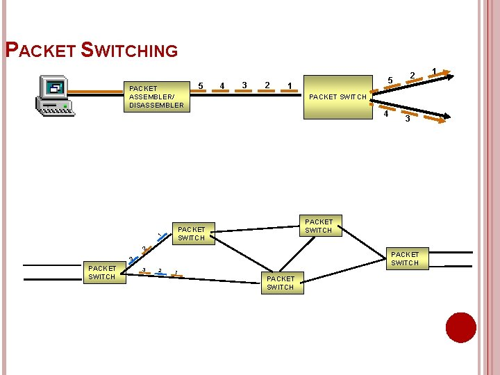 PACKET SWITCHING PACKET ASSEMBLER/ DISASSEMBLER 1 5 4 3 2 1 PACKET SWITCH 4