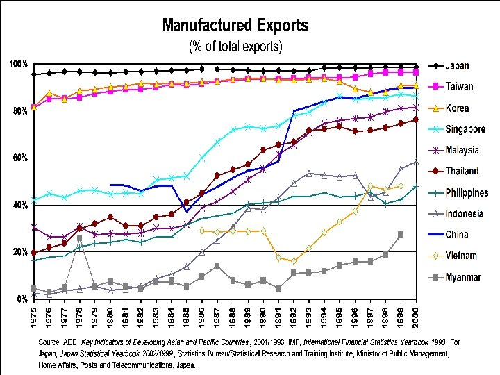 Graph: manufactured exports