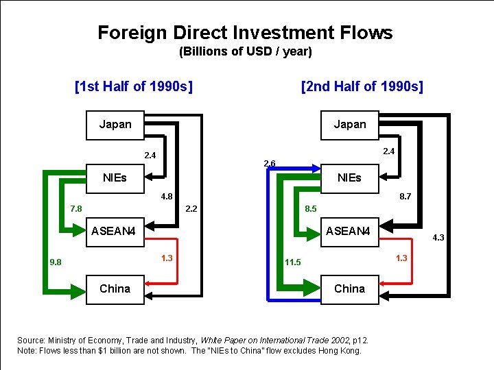 Foreign Direct Investment Flows (Billions of USD / year) [1 st Half of 1990