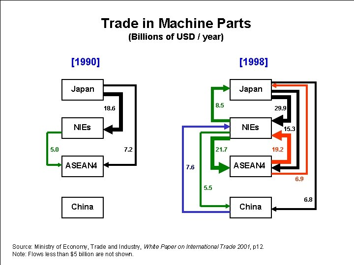 Trade in Machine Parts (Billions of USD / year) [1990] [1998] Japan 8. 5