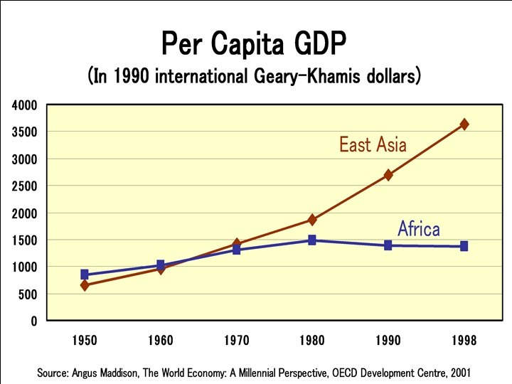 Graph: GDP in EA vs Africa