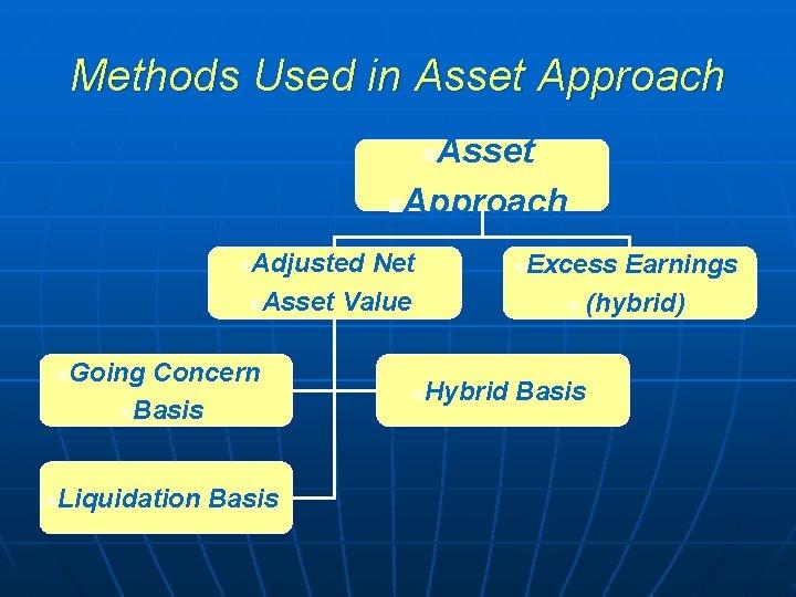 Methods Used in Asset Approach Asset n. Approach n Adjusted Net n. Asset Value