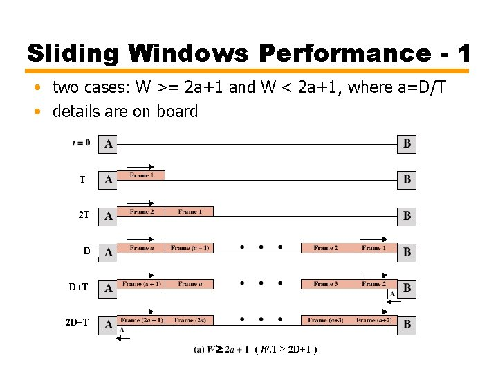 Sliding Windows Performance - 1 • two cases: W >= 2 a+1 and W