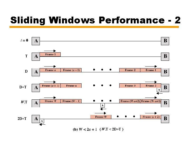 Sliding Windows Performance - 2 T D D+T W. T 2 D+T ( W.