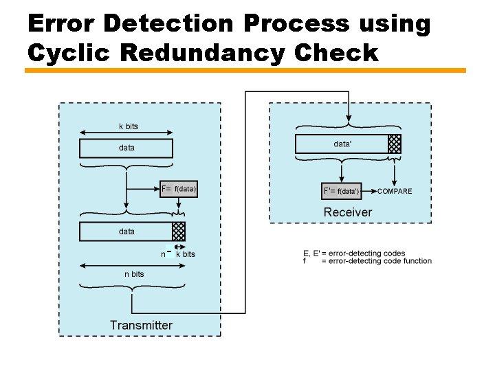 Error Detection Process using Cyclic Redundancy Check F= - F'=