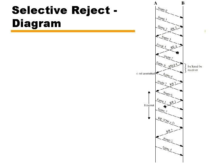 Selective Reject Diagram