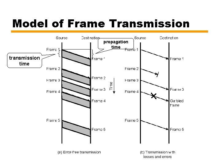 Model of Frame Transmission propagation time transmission time