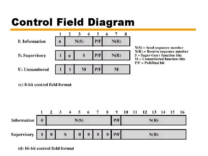 Control Field Diagram