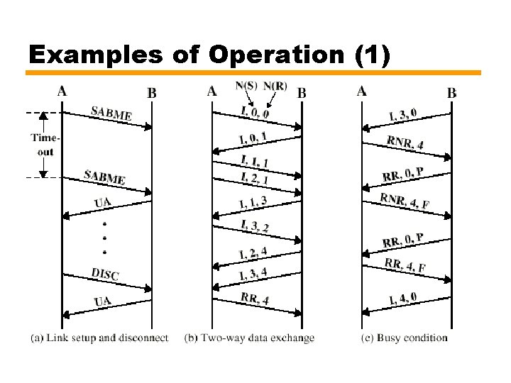 Examples of Operation (1)