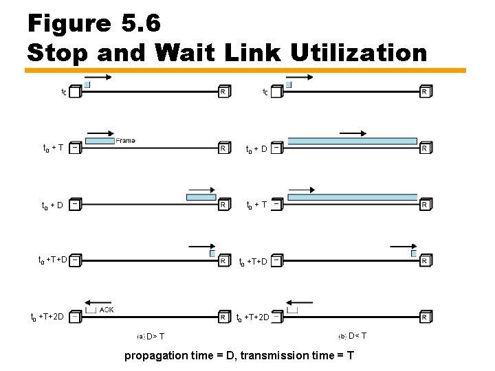 Figure 5. 6 Stop and Wait Link Utilization t 0 + T t 0