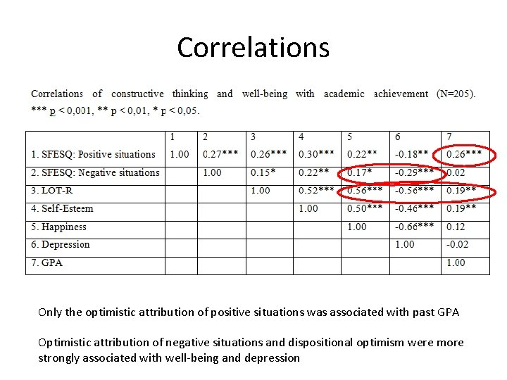 Correlations Only the optimistic attribution of positive situations was associated with past GPA Optimistic