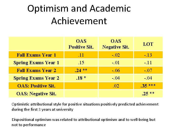 Optimism and Academic Achievement OAS Positive Sit. OAS Negative Sit. LOT Fall Exams Year